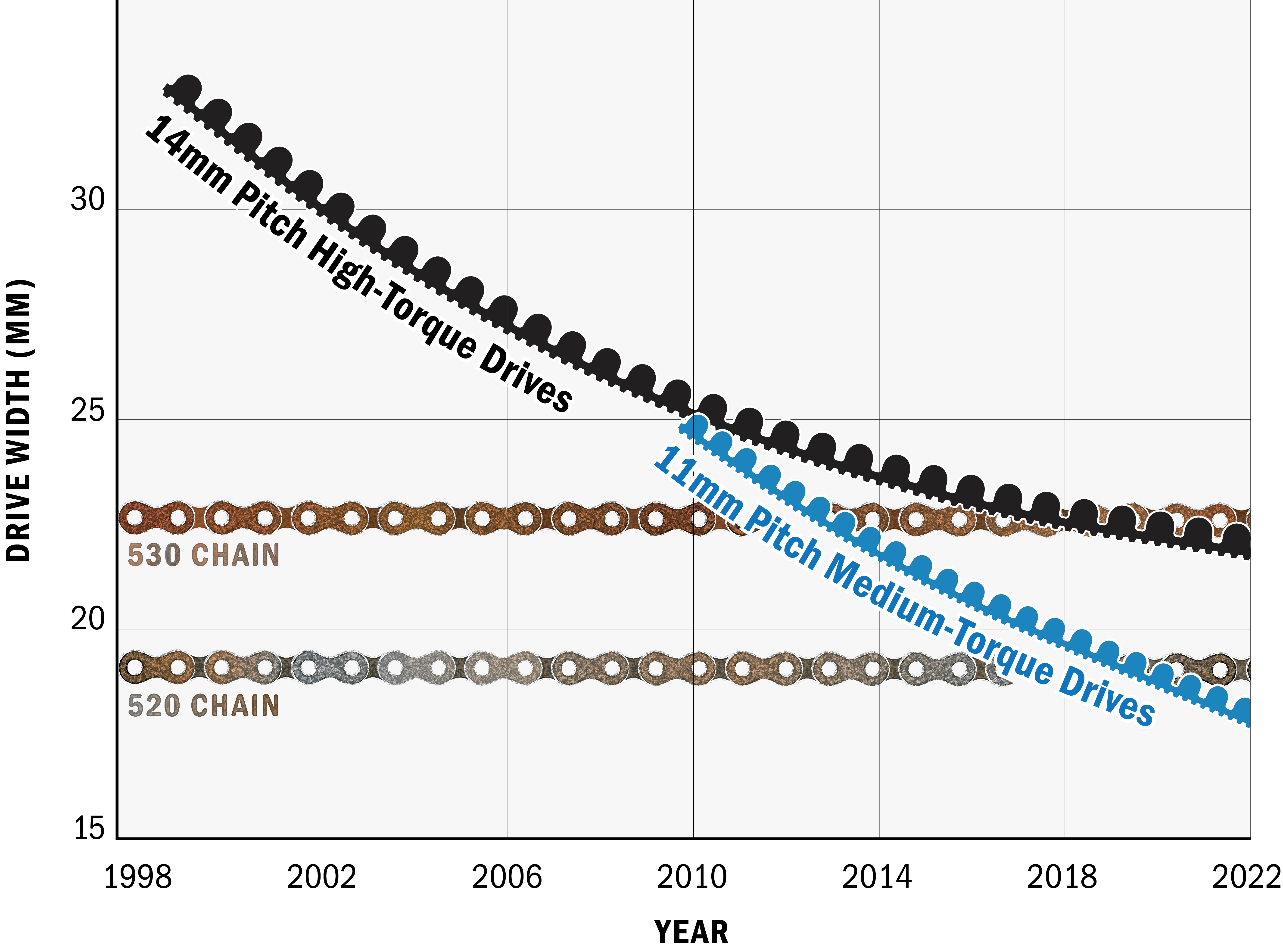 Gates X9 Belt Evolution Chart